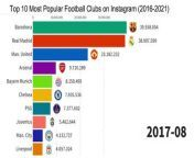 The Complete History Between Top 10 Most Popular Football Clubs on Instagram - History - Comparisonfrom 2016 to 2021.<br/>Data source: Internet research<br/><br/>Football clubs in this list.<br/><br/>Barcelona<br/>Real Madrid<br/>Man. United<br/>Chelsea<br/>Arsenal<br/>Bayern Munich<br/>Liverpool<br/>AC Milan<br/><br/>#football <br/>#instagram <br/>#realmadrid<br/>#dataisbeautiful